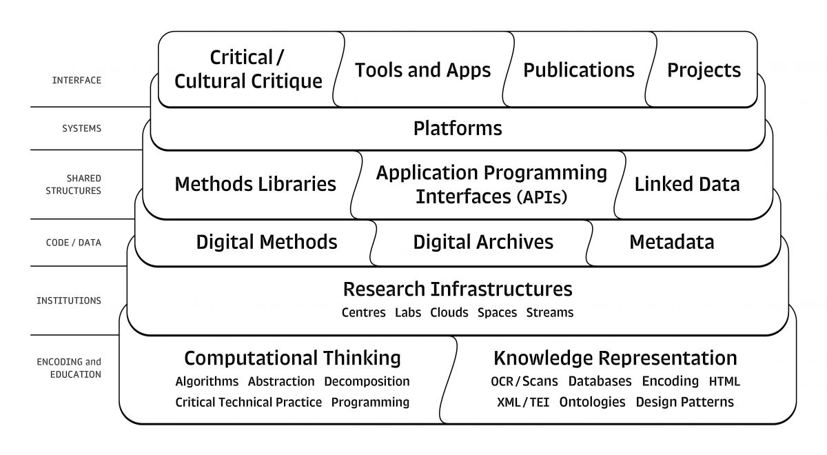 Computational Thinking Through the 'Digital Humanities Stack'